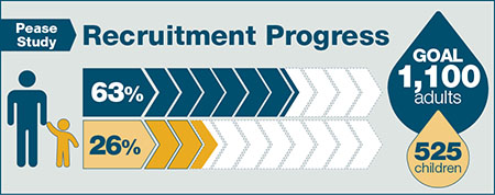 Recruitment progress for Pease Study: 41% of adult's goal of 1,100 and 14% of children's goal of 525.