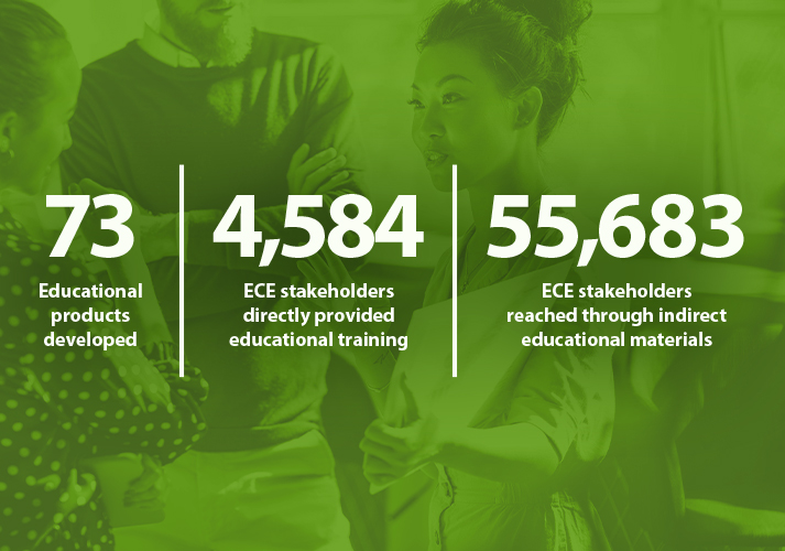 Health educators with text that states 73 educational products were developed, 4,584 program stakeholders receive direct educational training, and 55,683 received indirect educational training from state CSPECE programs.