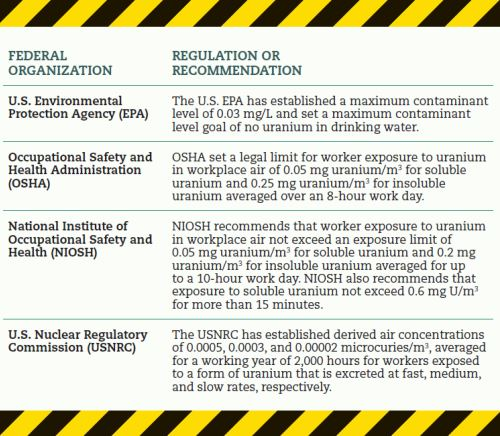 uranium governmental recommendations